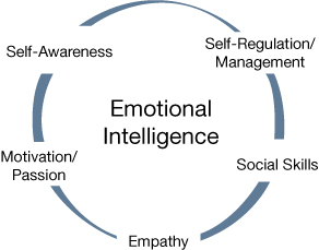 Why Emotional intelligence is important like IQ ?
