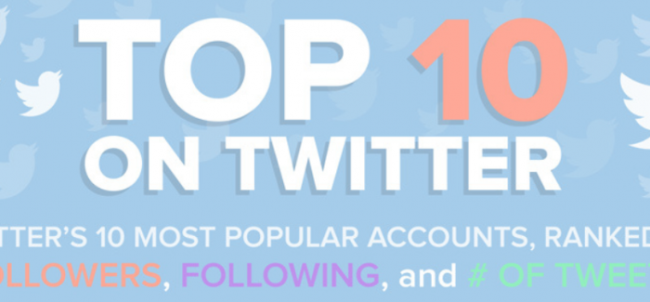 Top 10 most-followed twitter accounts